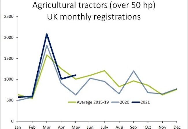 May's tractor sales are 75% up on last year with 1,103 machines registered in a month